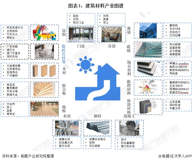 预见2020:《中国建筑石材产业全景图谱》