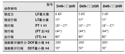 D4N-□R 外形尺寸 25 D4N-[]R_Fig3