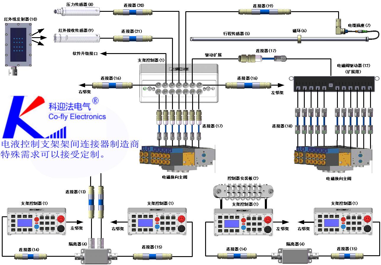 KYF-DY系列钢丝编织橡胶护套连接器,符合GB3836.4-2000《爆炸性气体环境用电器设备》*部分本质安全型、MT818.14-1999 《煤矿用阻燃电缆》 第3单元 煤矿用阻燃通讯电缆的规定。