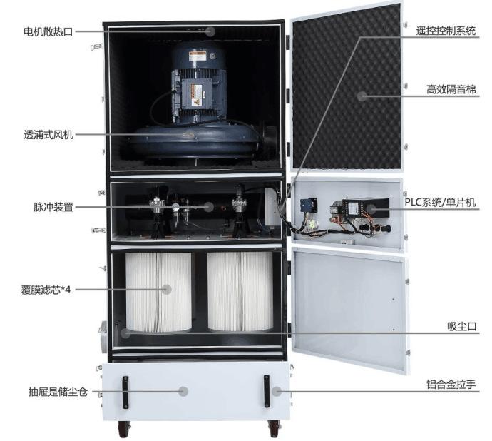 抛光打磨粉尘收集 工业除尘器 表面抛光除锈打磨脉冲工业除尘器示例图18