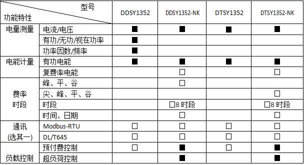安科瑞DTSY1352-Z预付费电能计量表示例图3