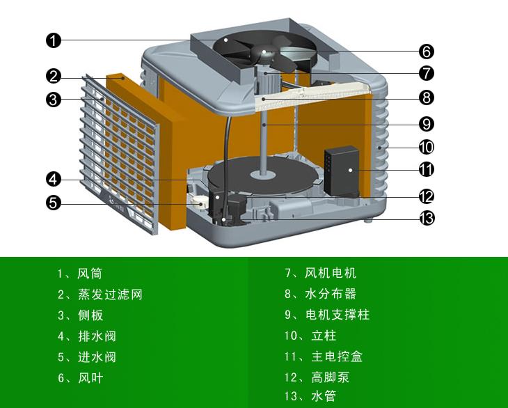 蒸發式冷風機各部件介紹