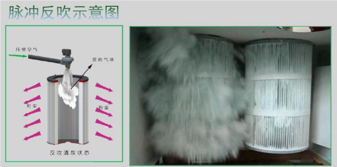 <strong>医药器械包装设备工业脉冲粉尘集尘机</strong> 装袋喷砂作业集尘器示例图27