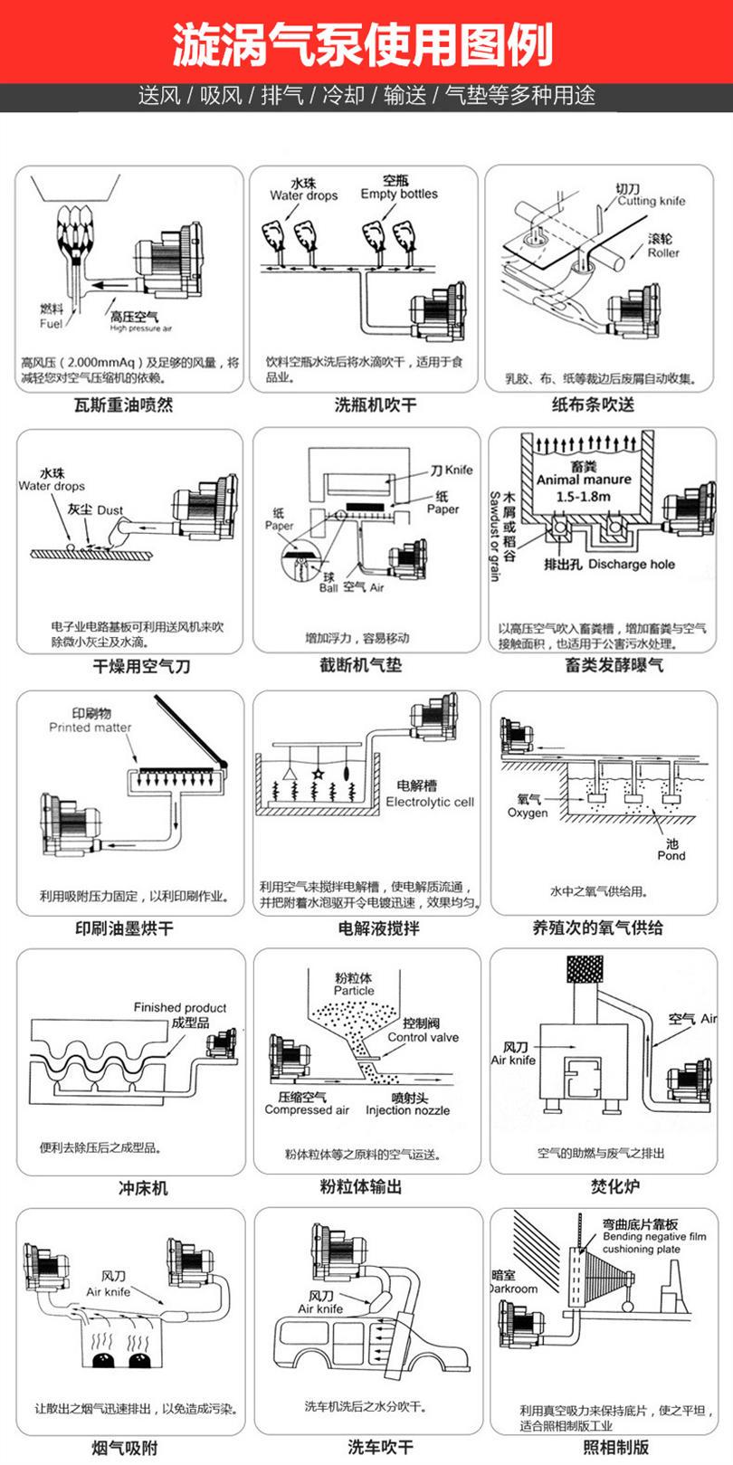 抽吸料<strong>漩涡高压风机</strong> 高压鼓风机增氧机漩涡气泵 温州高压鼓风机示例图6