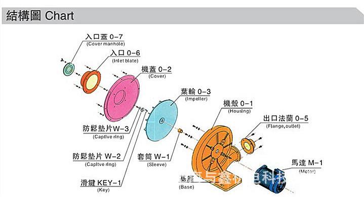 江苏全风燃烧机风机 TB-125燃烧机风机 燃烧机风机生产厂家示例图4