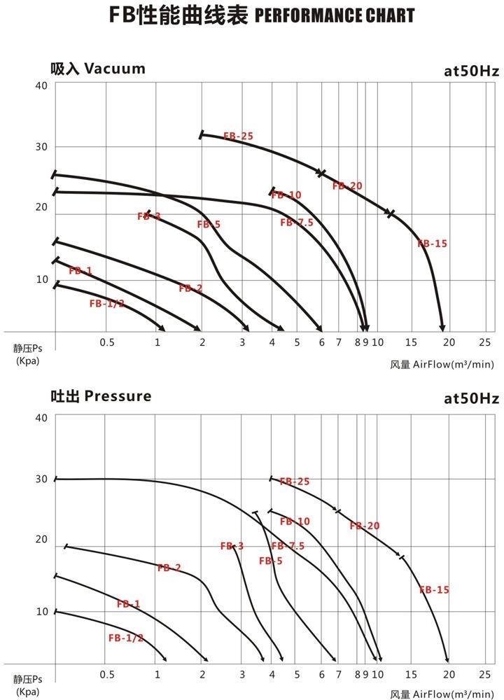 哈尔滨油气输送防爆高压风机 FB-25油气输送防爆高压风机 厂家防爆风机示例图4