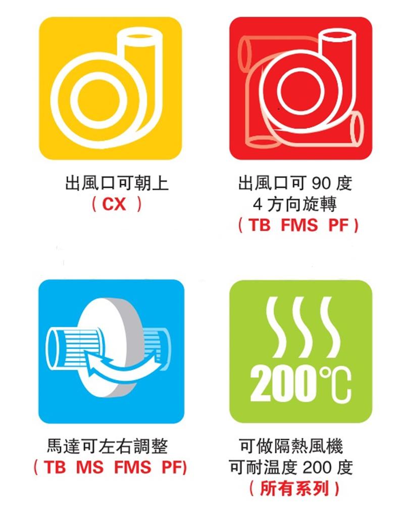 全风透浦式中压风机 1500w380v鼓风机 锅炉助燃中压鼓风机 燃烧机蜗牛风机示例图2