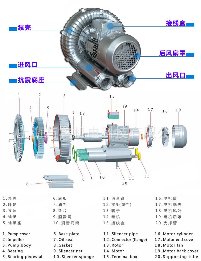 全风风机,RB-022全风风机,RB-022环形风机,RB-022全风高压风机示例图4