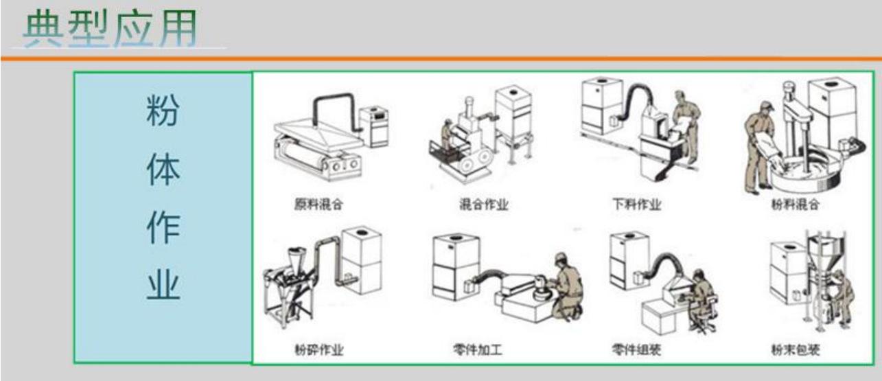 <strong>医药器械包装设备工业脉冲粉尘集尘机</strong> 装袋喷砂作业集尘器示例图7