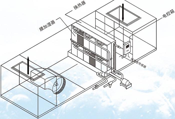 空调机组膜加湿器的原理图展示